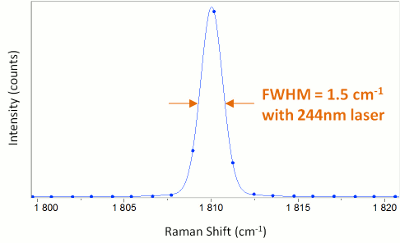 Resolution UV Raman