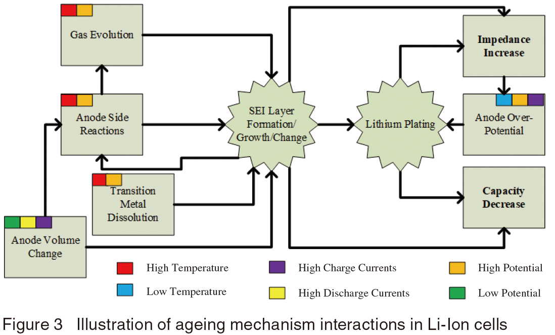 Illustration of ageing mechanism interactions in Li-Ion cells