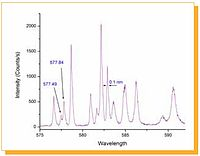 Emission scan of dysprosium-doped YAG crystal measured at 78K in software controlled LN cryostat