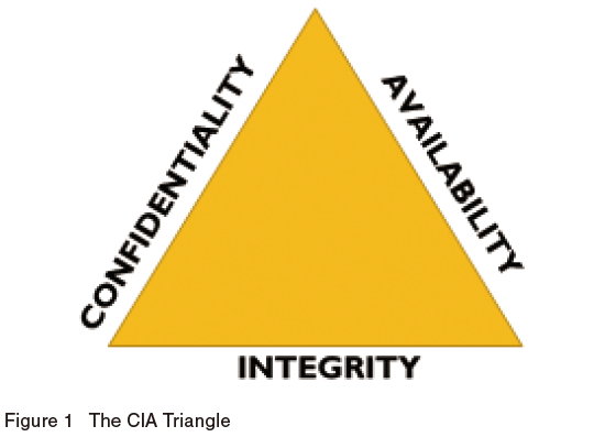 The CIA Triangle