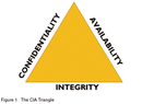 The CIA Triangle