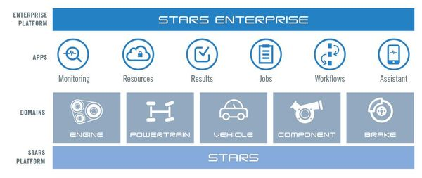 STARS Enterprise Architecture