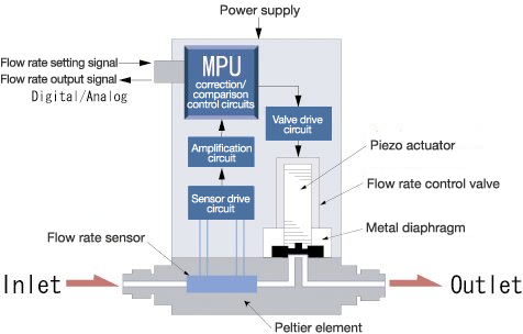 mass flow controller- Structure and operating laws