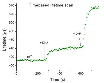 TB+DNA Timebased Scan with EasyLife L