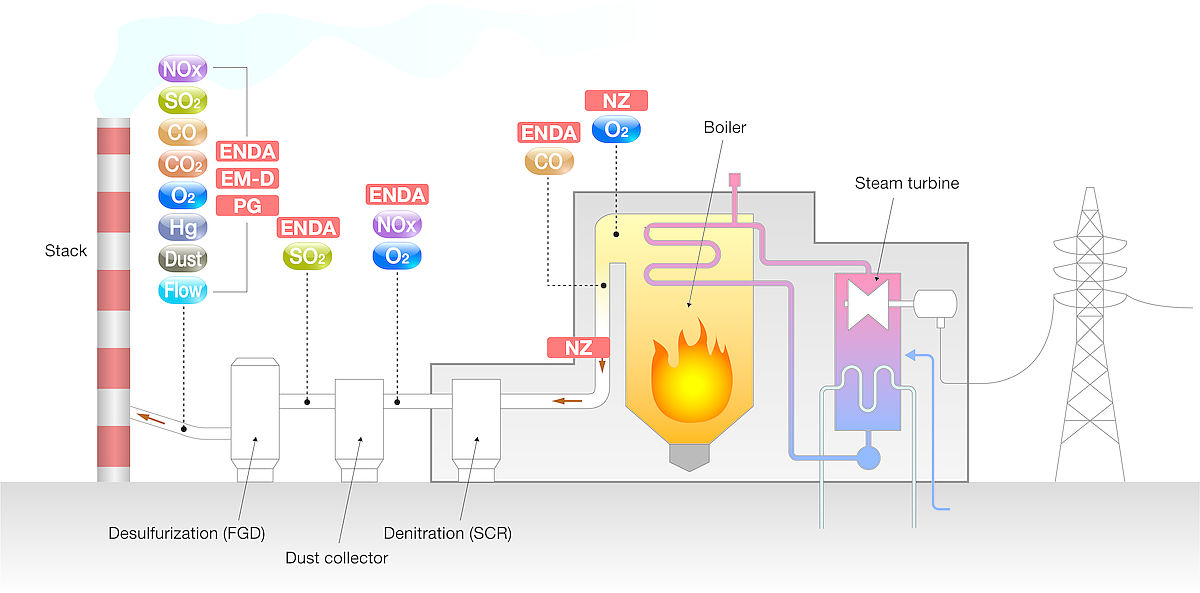 Gas Monitoring Power Plant