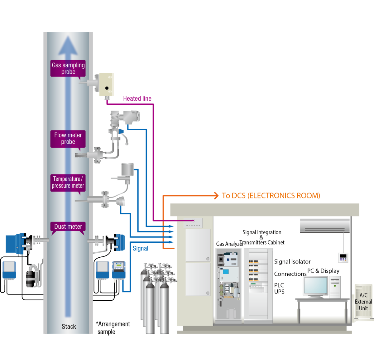 Horiba Continuous Emission Monitoring System Cems