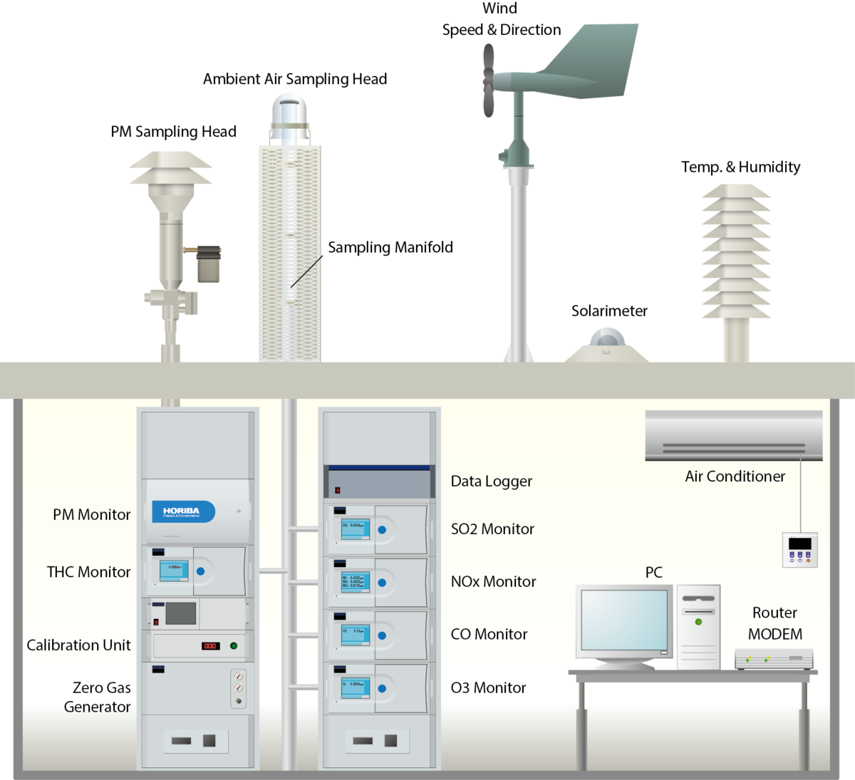 Process Monitoring System : Horiba air quality monitoring system aqms